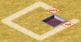 entry and exit points for a fountain